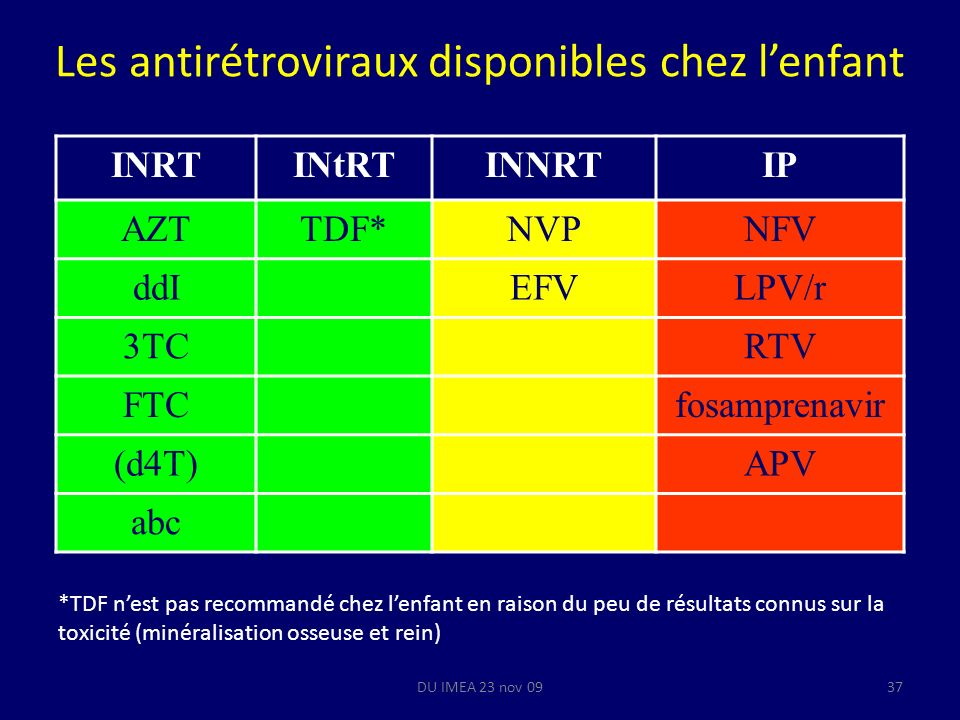 DU IMEA 23 nov 0937 Les antirétroviraux disponibles chez lenfant INRTINtRTINNRTIP AZTTDF*NVPNFV ddIEFVLPV/r 3TCRTV FTCfosamprenavir (d4T)APV abc *TDF