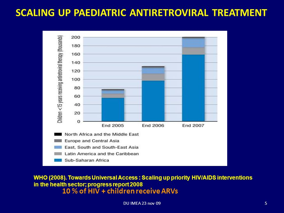 SCALING UP PAEDIATRIC ANTIRETROVIRAL TREATMENT WHO (2008).