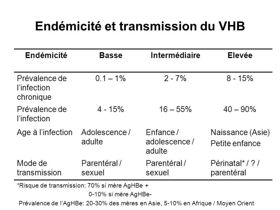 Endémicité et transmission du VHB EndémicitéBasseIntermédiaireElevée Prévalence de linfection chronique 0.1 – 1%2 - 7%8 - 15% Prévalence de linfection