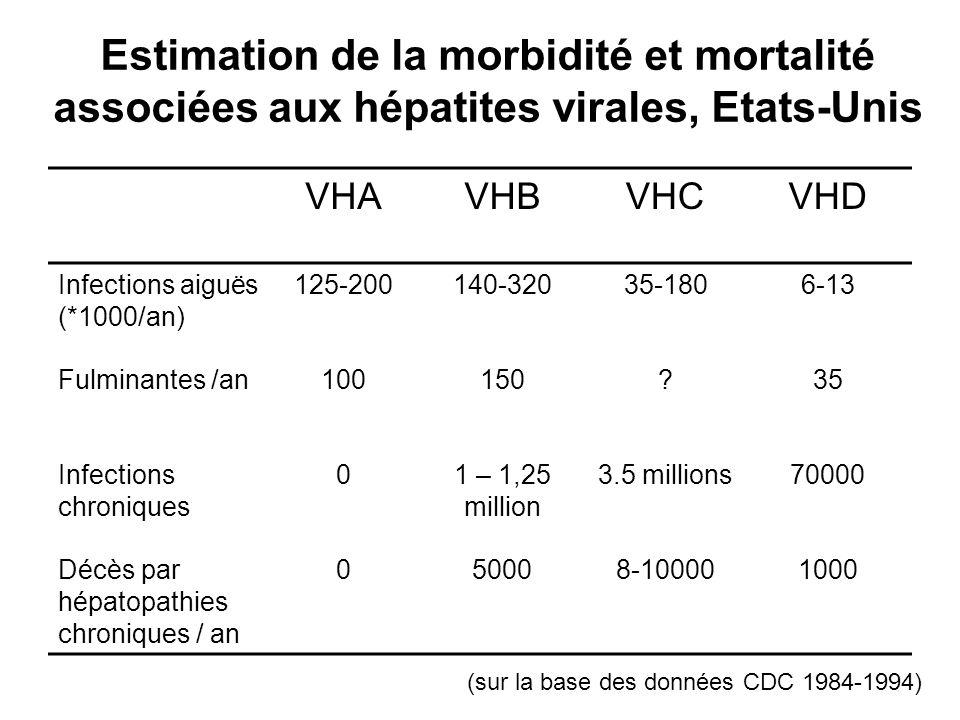 Estimation de la morbidité et mortalité associées aux hépatites virales, Etats-Unis (sur la base des données CDC 1984-1994) VHAVHBVHCVHD Infections ai