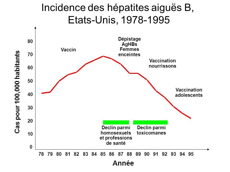 Vaccin Dépistage AgHBs Femmes enceintes Vaccination nourrissons Vaccination adolescents Declin parmi homosexuels et professions de santé Declin parmi