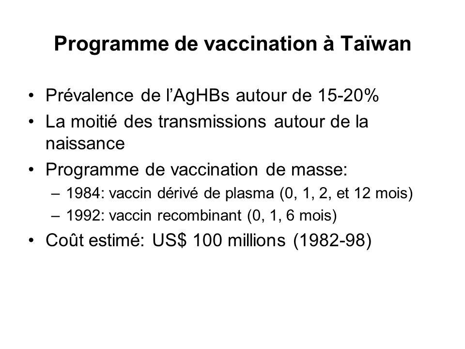 Programme de vaccination à Taïwan Prévalence de lAgHBs autour de 15-20% La moitié des transmissions autour de la naissance Programme de vaccination de
