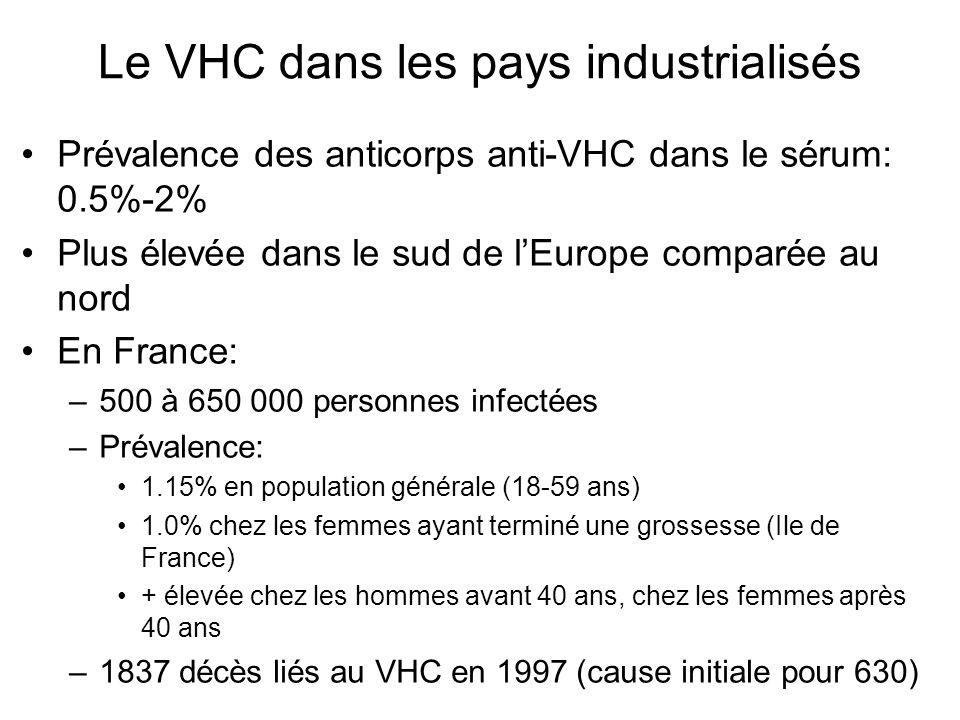 Le VHC dans les pays industrialisés Prévalence des anticorps anti-VHC dans le sérum: 0.5%-2% Plus élevée dans le sud de lEurope comparée au nord En Fr