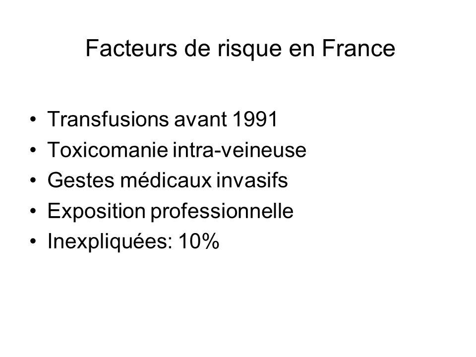 Facteurs de risque en France Transfusions avant 1991 Toxicomanie intra-veineuse Gestes médicaux invasifs Exposition professionnelle Inexpliquées: 10%