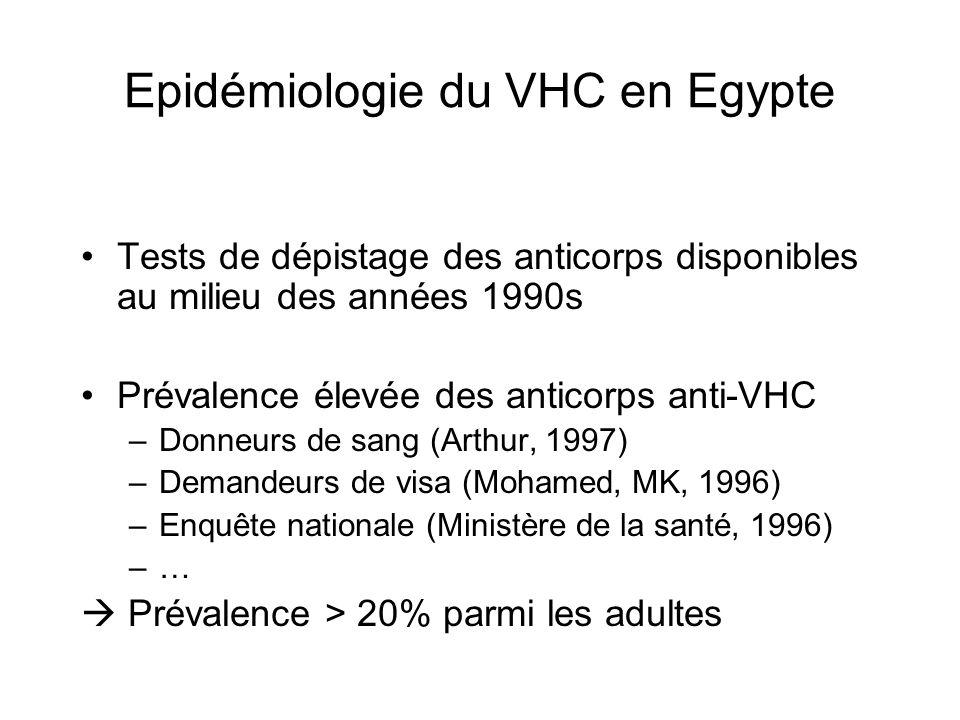 Epidémiologie du VHC en Egypte Tests de dépistage des anticorps disponibles au milieu des années 1990s Prévalence élevée des anticorps anti-VHC –Donne