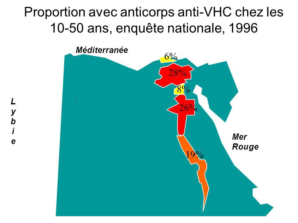 Proportion avec anticorps anti-VHC chez les 10-50 ans, enquête nationale, 1996 SUDAN Méditerranée LybieLybie Mer Rouge 8% 28% 6% 26% 19%