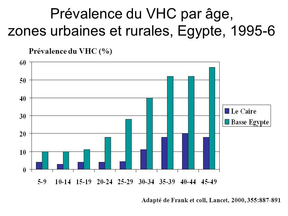 Prévalence du VHC par âge, zones urbaines et rurales, Egypte, 1995-6 Prévalence du VHC (%) Adapté de Frank et coll, Lancet, 2000, 355:887-891