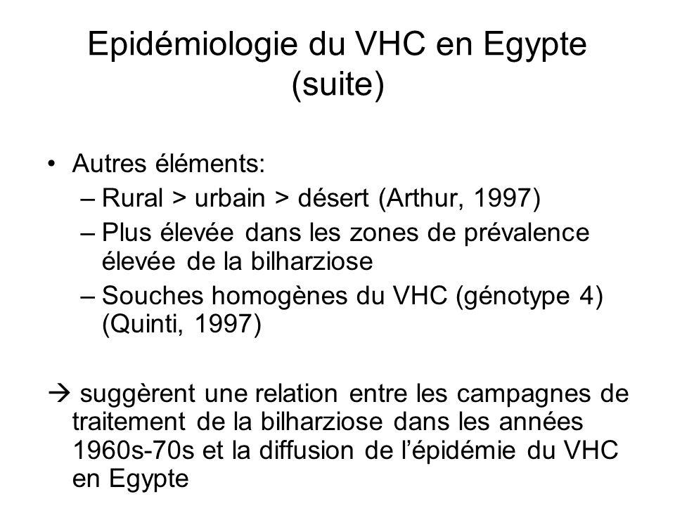 Epidémiologie du VHC en Egypte (suite) Autres éléments: –Rural > urbain > désert (Arthur, 1997) –Plus élevée dans les zones de prévalence élevée de la
