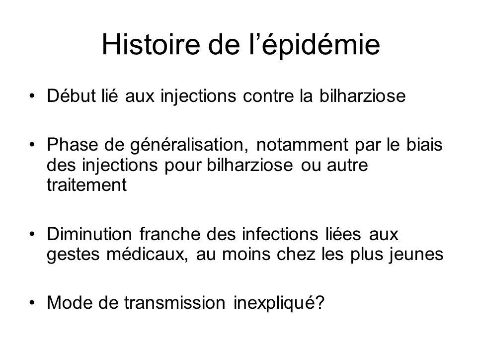 Histoire de lépidémie Début lié aux injections contre la bilharziose Phase de généralisation, notamment par le biais des injections pour bilharziose o