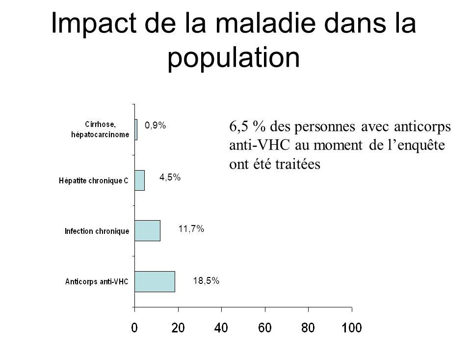 Impact de la maladie dans la population 0,9% 4,5% 11,7% 18,5% 6,5 % des personnes avec anticorps anti-VHC au moment de lenquête ont été traitées