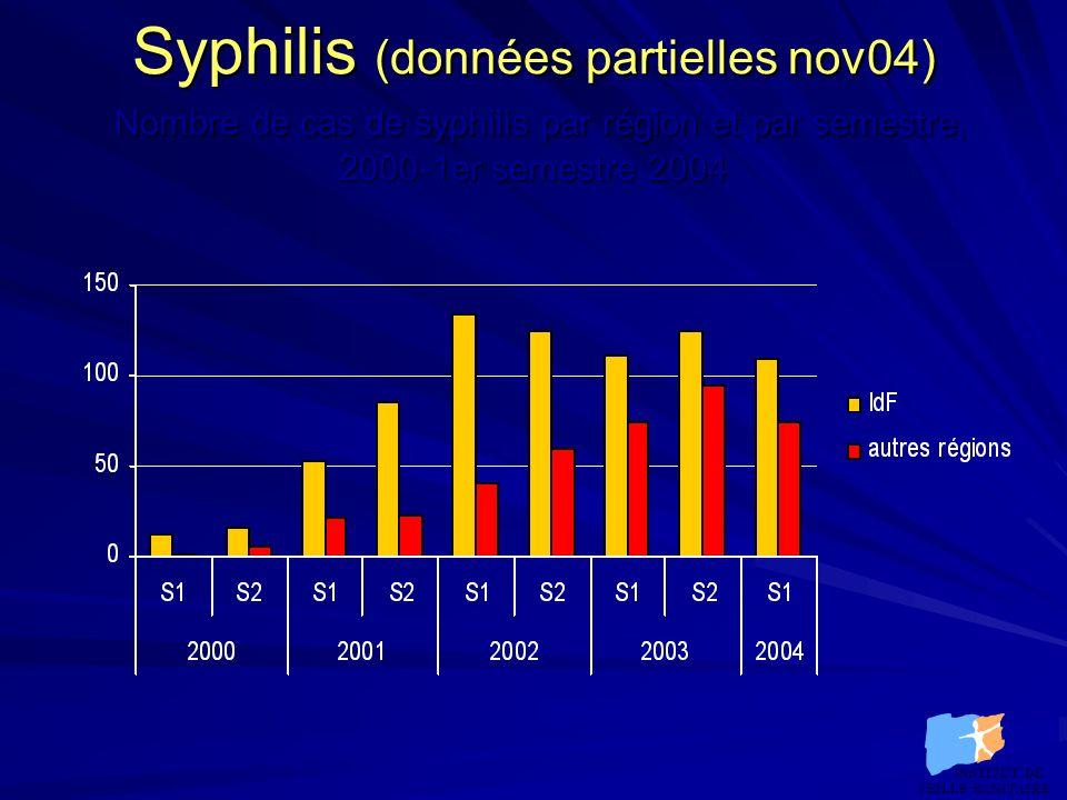 Syphilis (données partielles nov04) Nombre de cas de syphilis par région et par semestre, 2000-1er semestre 2004 INSTITUT DE VEILLE SANITAIRE INSTITUT