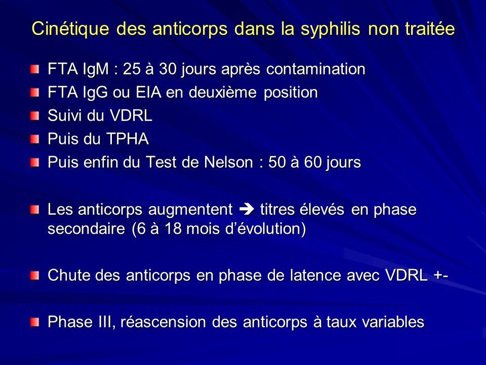Cinétique des anticorps dans la syphilis non traitée FTA IgM : 25 à 30 jours après contamination FTA IgG ou EIA en deuxième position Suivi du VDRL Pui