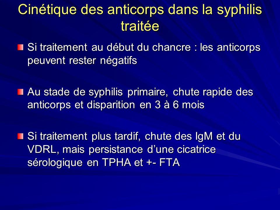 Cinétique des anticorps dans la syphilis traitée Si traitement au début du chancre : les anticorps peuvent rester négatifs Au stade de syphilis primai
