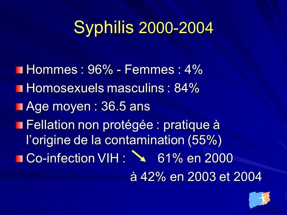 Conclusion La syphilis reste un problème mondial de Santé Publique, malgré les disparités de sa prévalence selon les pays et selon la qualité de la prise en charge médicale T.