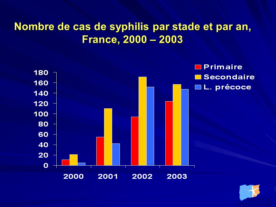 Syphilis (données partielles nov04) Nombre de cas de syphilis par région et par semestre, 2000-1er semestre 2004 INSTITUT DE VEILLE SANITAIRE INSTITUT DE VEILLE SANITAIRE