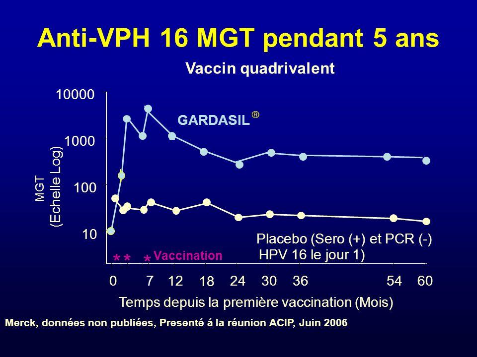Anti-VPH 16 MGT pendant 5 ans Vaccin quadrivalent 0 712 18 2430365460 10 100 1000 10000 MGT (Echelle Log) Temps depuis la première vaccination (Mois)