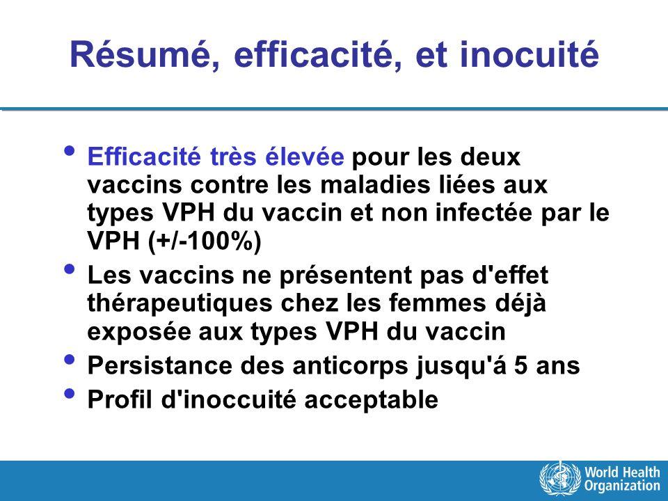 Résumé, efficacité, et inocuité Efficacité très élevée pour les deux vaccins contre les maladies liées aux types VPH du vaccin et non infectée par le