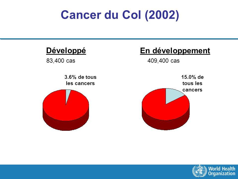 Cancer du Col (2002) Développé En développement 15.0% de tous les cancers 3.6% de tous les cancers 83,400 cas409,400 cas