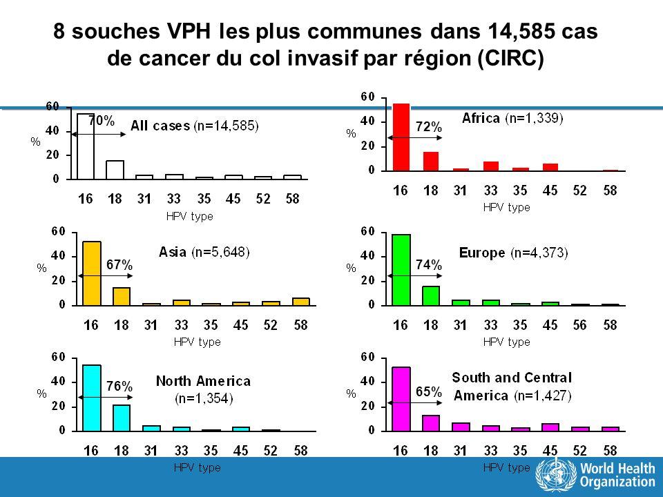 8 souches VPH les plus communes dans 14,585 cas de cancer du col invasif par région (CIRC) 70% 72% 67%74% 76% 65%