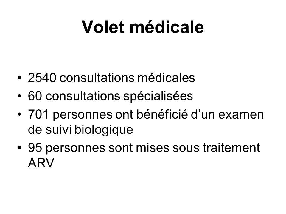 Volet médicale 2540 consultations médicales 60 consultations spécialisées 701 personnes ont bénéficié dun examen de suivi biologique 95 personnes sont mises sous traitement ARV