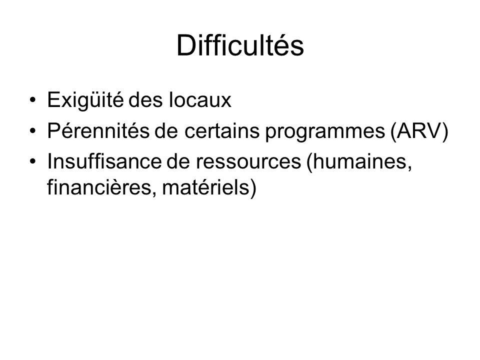 Difficultés Exigüité des locaux Pérennités de certains programmes (ARV) Insuffisance de ressources (humaines, financières, matériels)