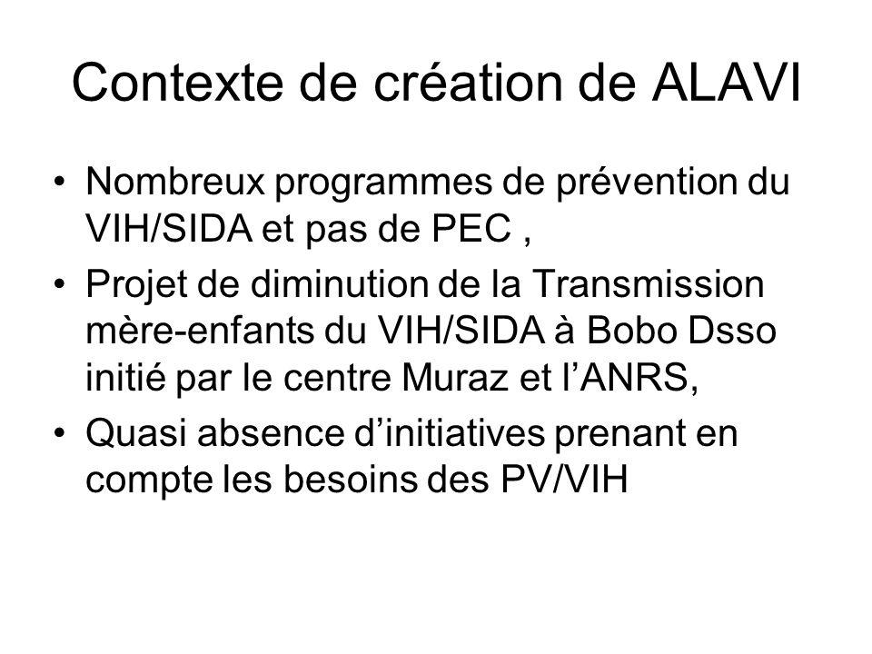 Contexte de création de ALAVI Nombreux programmes de prévention du VIH/SIDA et pas de PEC, Projet de diminution de la Transmission mère-enfants du VIH/SIDA à Bobo Dsso initié par le centre Muraz et lANRS, Quasi absence dinitiatives prenant en compte les besoins des PV/VIH