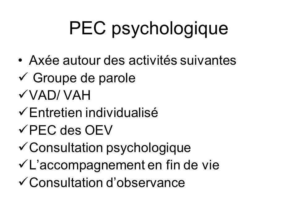 PEC psychologique Axée autour des activités suivantes Groupe de parole VAD/ VAH Entretien individualisé PEC des OEV Consultation psychologique Laccompagnement en fin de vie Consultation dobservance