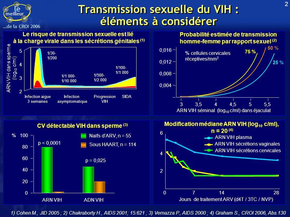 le meilleur …de la CROI 2006 Modification médiane ARN VIH (log 10 c/ml), n = 20 (4) CV détectable VIH dans sperme (3) Le risque de transmission sexuelle est lié à la charge virale dans les sécrétions génitales (1) Probabilité estimée de transmission homme-femme par rapport sexuel (2) Probabilité estimée de transmission homme-femme par rapport sexuel (2) 1) Cohen M., JID 2005 ; 2) Chakraborty H., AIDS 2001; 15:621 ; 3) Vernazza P., AIDS 2000 ; 4) Graham S., CROI 2006, Abs.130 Transmission sexuelle du VIH : éléments à considérer Jours de traitement ARV (d4T / 3TC / NVP) 6 4 2 714280 ARN VIH plasma ARN VIH sécrétions vaginales ARN VIH sécrétions cervicales 0,016 0,012 0,008 0,004 33,544,555,5 % cellules cervicales réceptives/mm 2 75 % 25 % 50 % ARN VIH séminal (log 10 c/ml) dans éjaculat 5 4 3 2 ARN VIH dans sperme (log 10 c/ml) 1/30- 1/200 1/1 000- 1/10 000 1/500- 1/2 000 1/100- 1/1 000 Infection aigue 3 semaines Infection asymptomatique Progression VIH SIDA ARN VIHADN VIH Sous HAART, n = 114 0 20 40 60 80 100 p < 0,0001 p = 0,025 Naïfs dARV, n = 55 % 2