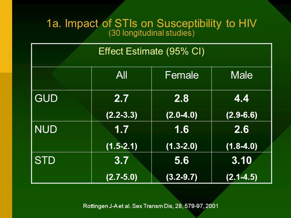 Rotchford K et al,Sex Transm Dis,27, 243-248, 2000 2e.