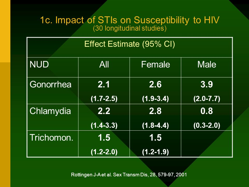 1c. Impact of STIs on Susceptibility to HIV (30 longitudinal studies) Effect Estimate (95% CI) NUDAllFemaleMale Gonorrhea2.1 (1.7-2.5) 2.6 (1.9-3.4) 3