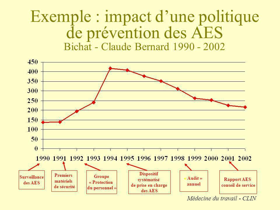 Exemple : impact dune politique de prévention des AES Bichat - Claude Bernard 1990 - 2002 Premiers matériels de sécurité Surveillance des AES Groupe «