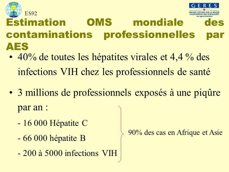 ES92 Estimation OMS mondiale des contaminations professionnelles par AES 40% de toutes les hépatites virales et 4,4 % des infections VIH chez les prof