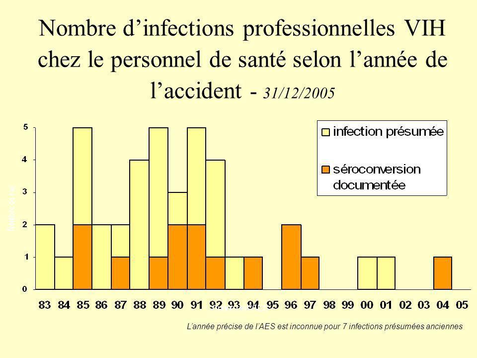 Nombre dinfections professionnelles VIH chez le personnel de santé selon lannée de laccident - 31/12/2005 Lannée précise de lAES est inconnue pour 7 i