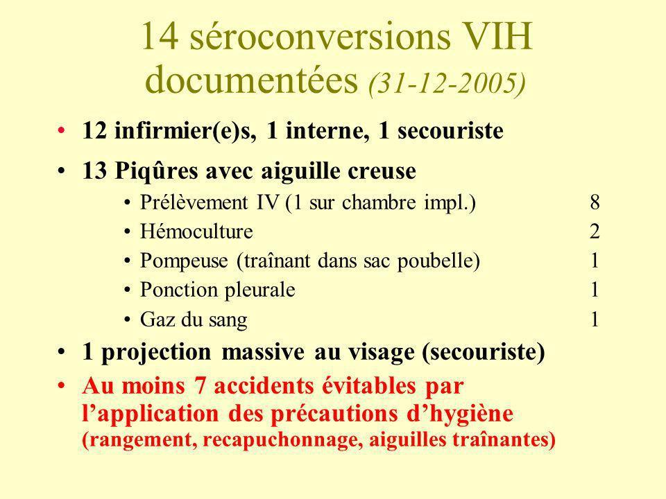 14 séroconversions VIH documentées (31-12-2005) 12 infirmier(e)s, 1 interne, 1 secouriste 13 Piqûres avec aiguille creuse Prélèvement IV (1 sur chambr