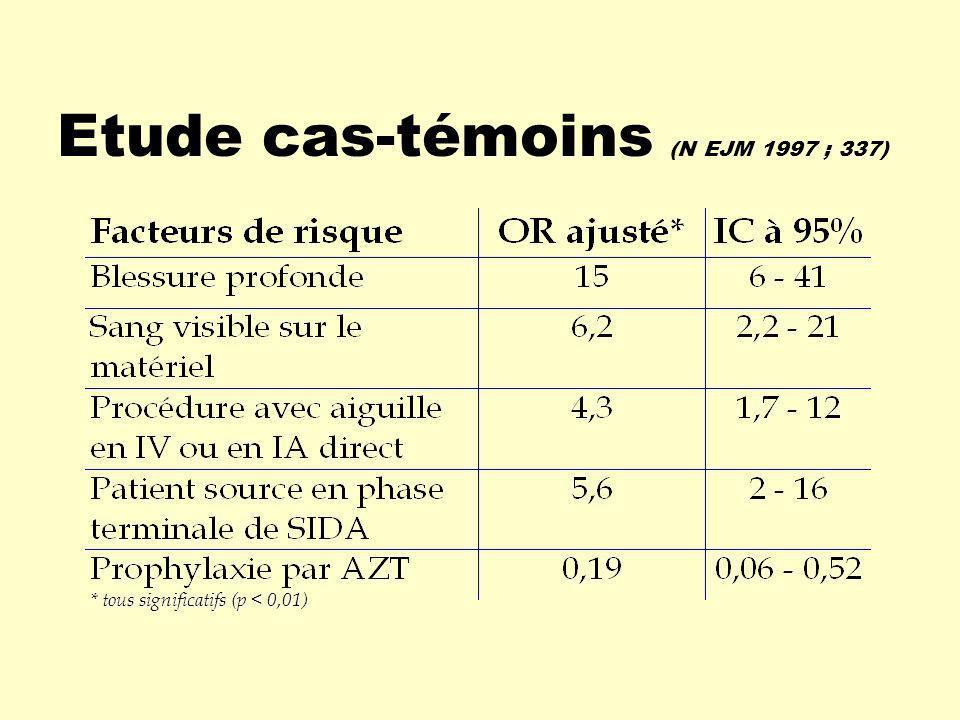 Etude cas-témoins (N EJM 1997 ; 337) * tous significatifs (p < 0,01)