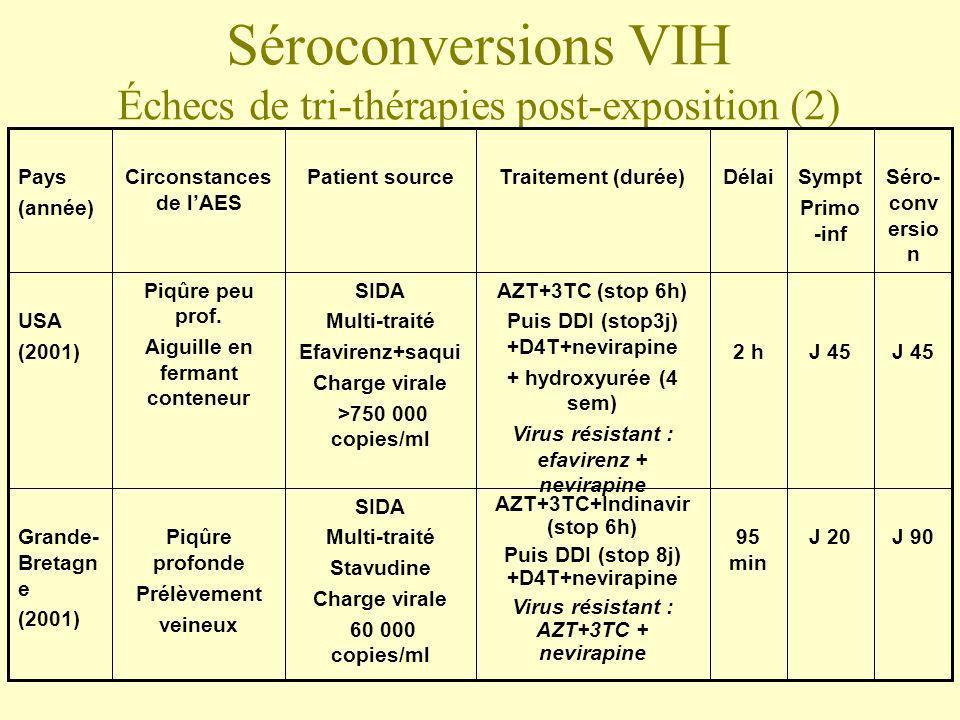 Séroconversions VIH Échecs de tri-thérapies post-exposition (2) J 90J 2095 min AZT+3TC+Indinavir (stop 6h) Puis DDI (stop 8j) +D4T+nevirapine Virus ré