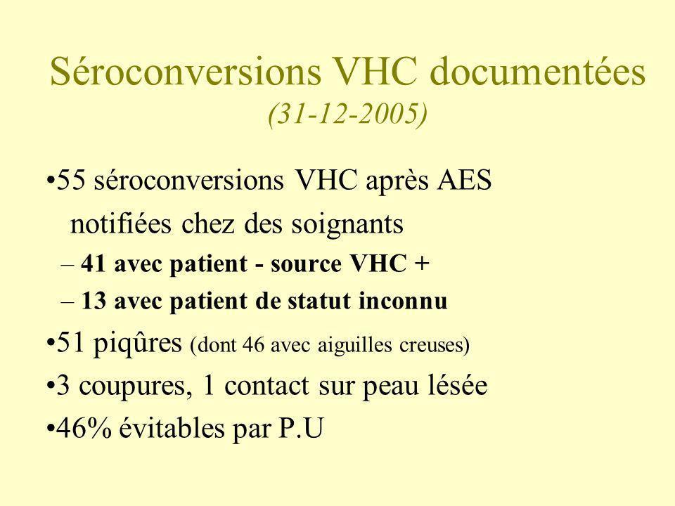 Séroconversions VHC documentées (31-12-2005) 55 séroconversions VHC après AES notifiées chez des soignants –41 avec patient - source VHC + –13 avec pa