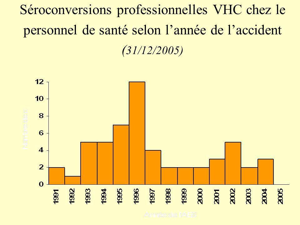 Séroconversions professionnelles VHC chez le personnel de santé selon lannée de laccident ( 31/12/2005)