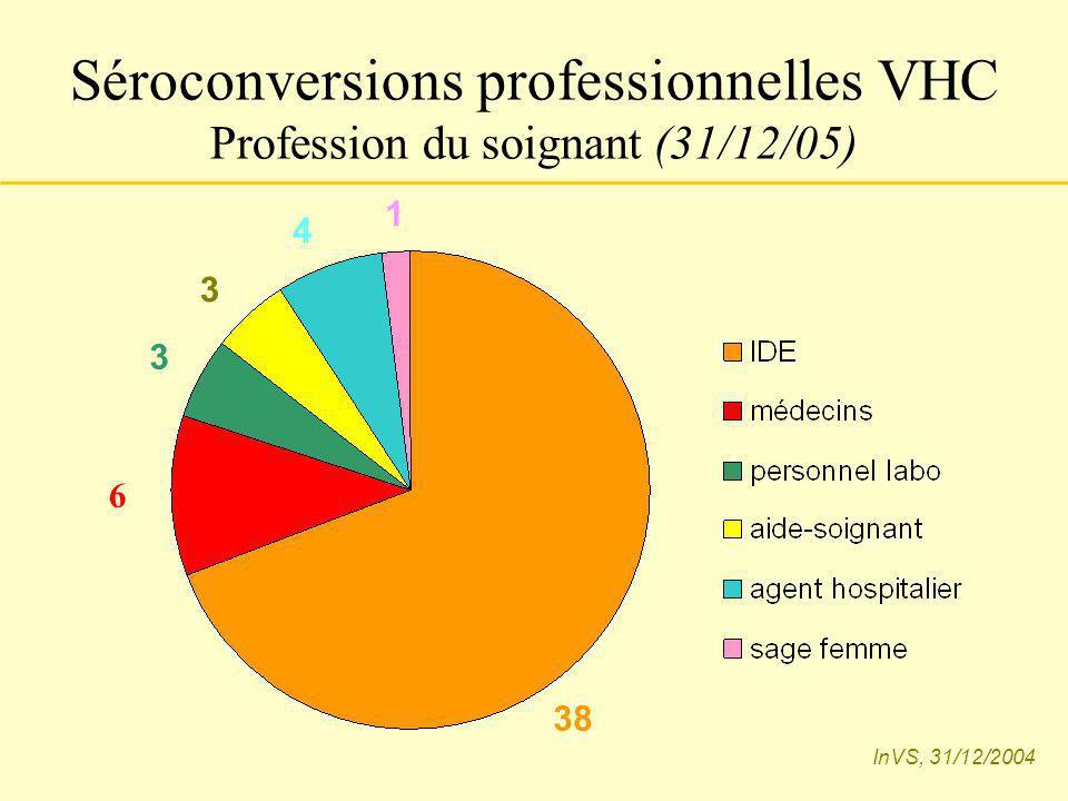 Séroconversions professionnelles VHC Profession du soignant (31/12/05) 38 3 3 4 1 InVS, 31/12/2004 6