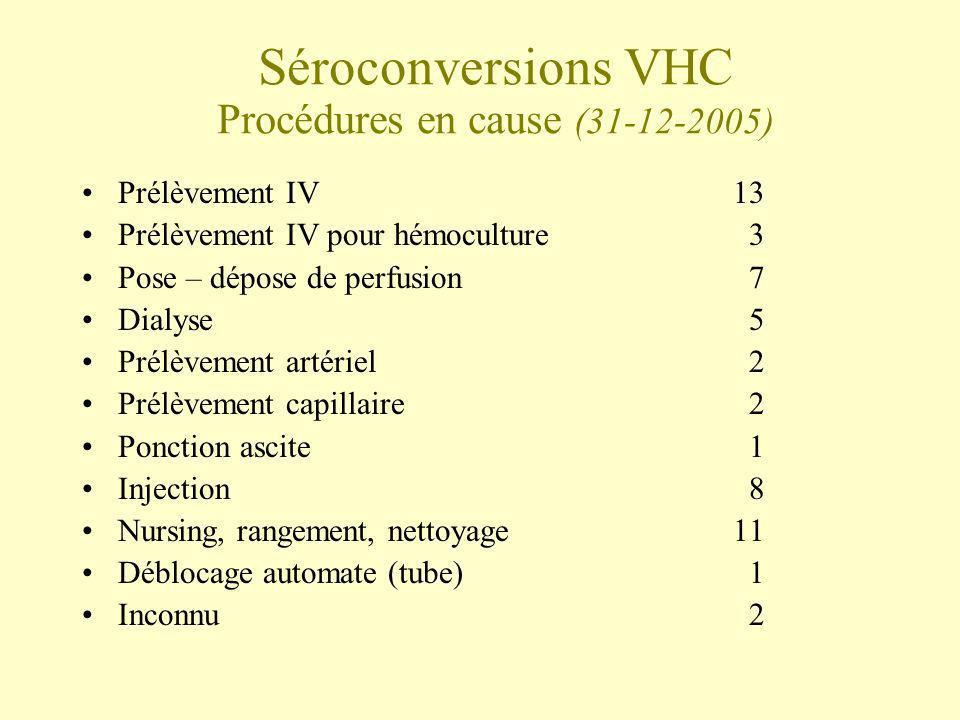 Séroconversions VHC Procédures en cause (31-12-2005) Prélèvement IV13 Prélèvement IV pour hémoculture 3 Pose – dépose de perfusion 7 Dialyse 5 Prélève