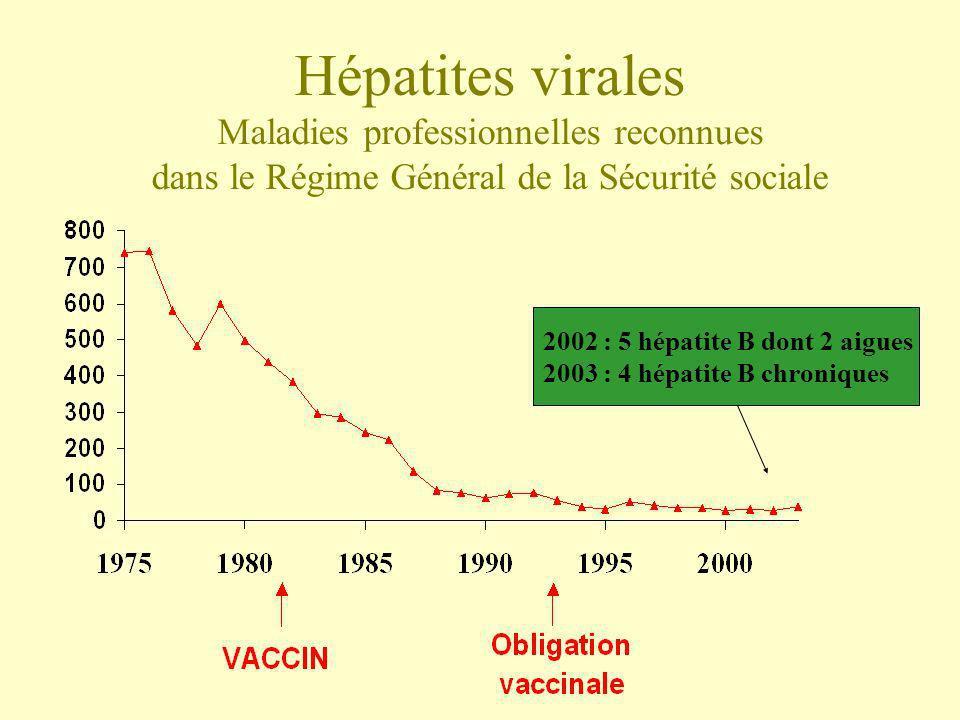 Hépatites virales Maladies professionnelles reconnues dans le Régime Général de la Sécurité sociale 2002 : 5 hépatite B dont 2 aigues 2003 : 4 hépatit