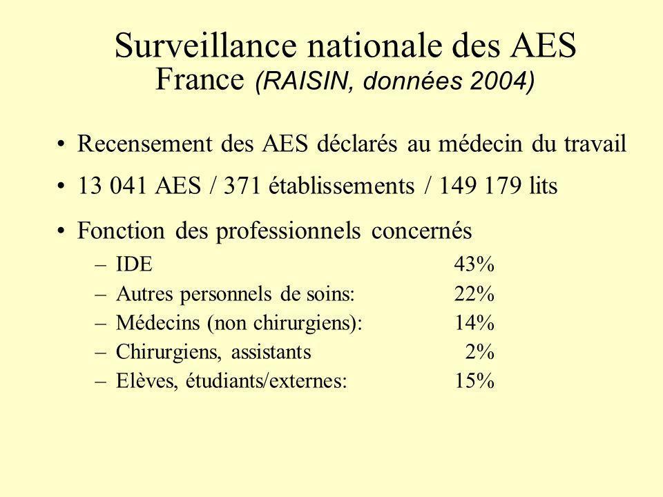 Surveillance nationale des AES France (RAISIN, données 2004) Recensement des AES déclarés au médecin du travail 13 041 AES / 371 établissements / 149