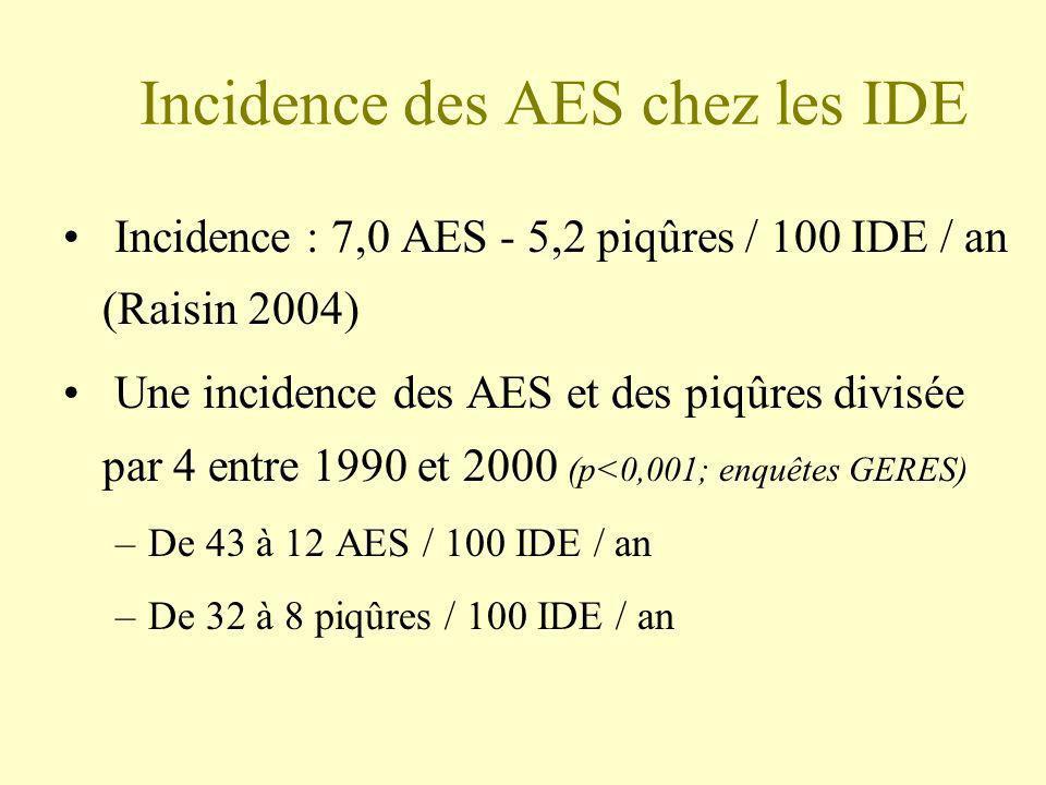 Incidence des AES chez les IDE Incidence : 7,0 AES - 5,2 piqûres / 100 IDE / an (Raisin 2004) Une incidence des AES et des piqûres divisée par 4 entre
