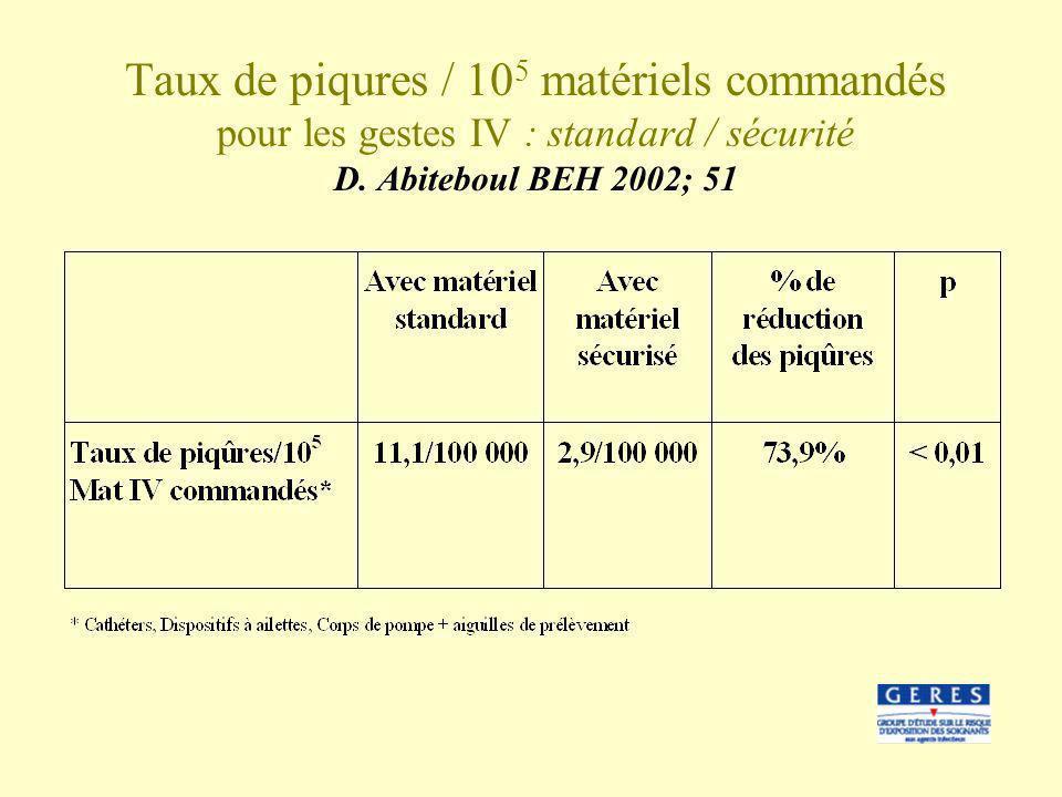 Taux de piqures / 10 5 matériels commandés pour les gestes IV : standard / sécurité D. Abiteboul BEH 2002; 51