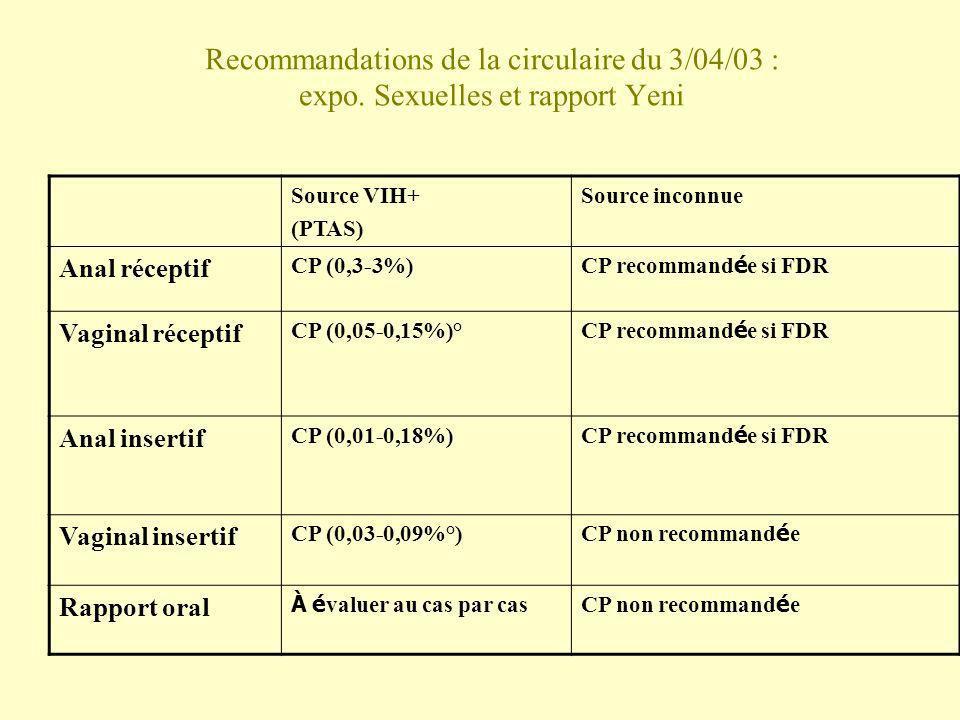 Recommandations de la circulaire du 3/04/03 : expo. Sexuelles et rapport Yeni Source VIH+ (PTAS) Source inconnue Anal réceptif CP (0,3-3%) CP recomman