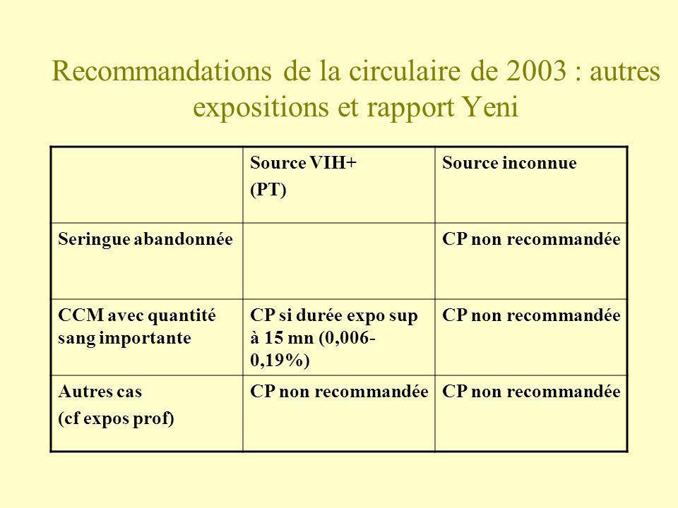 Recommandations de la circulaire de 2003 : autres expositions et rapport Yeni Source VIH+ (PT) Source inconnue Seringue abandonnéeCP non recommandée C