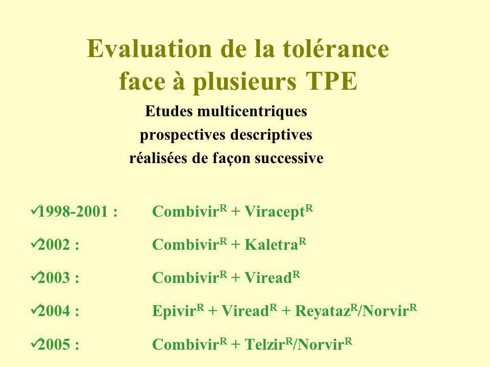 Evaluation de la tolérance face à plusieurs TPE Etudes multicentriques prospectives descriptives réalisées de façon successive 1998-2001 : Combivir R