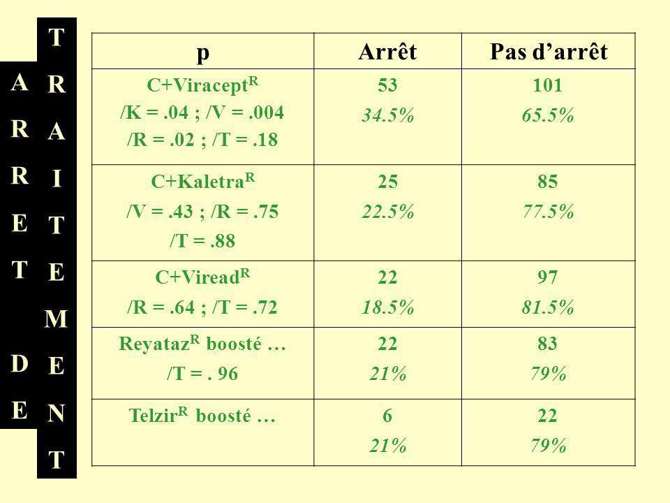 pArrêtPas darrêt C+Viracept R /K =.04 ; /V =.004 /R =.02 ; /T =.18 53 34.5% 101 65.5% C+Kaletra R /V =.43 ; /R =.75 /T =.88 25 22.5% 85 77.5% C+Viread