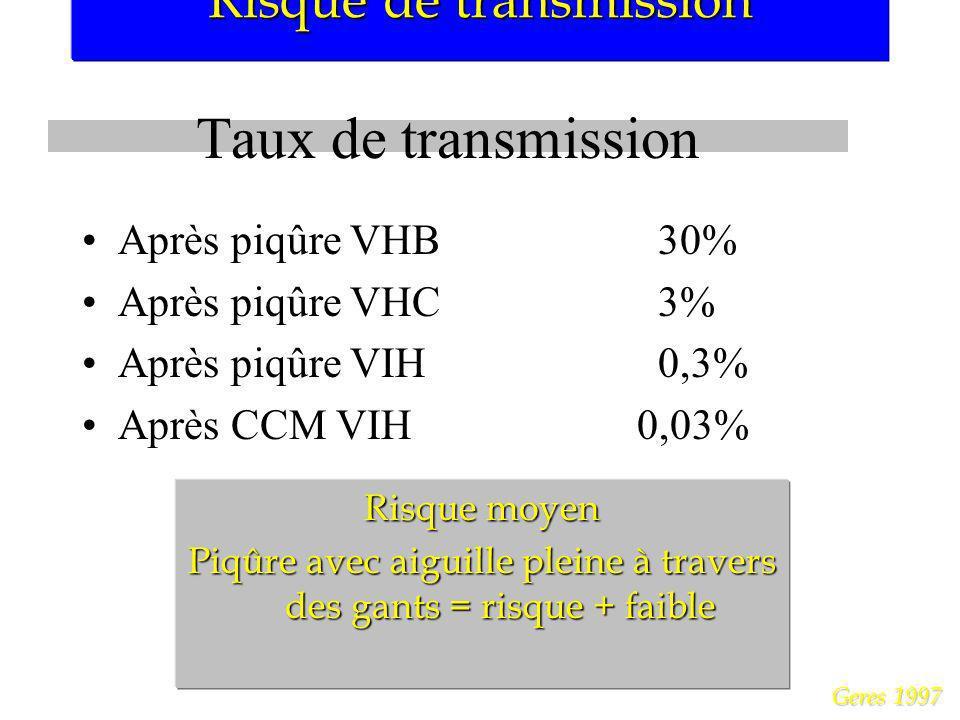 Risque de transmission Geres 1997 Taux de transmission Après piqûre VHB30% Après piqûre VHC3% Après piqûre VIH0,3% Après CCM VIH 0,03% Risque moyen Pi