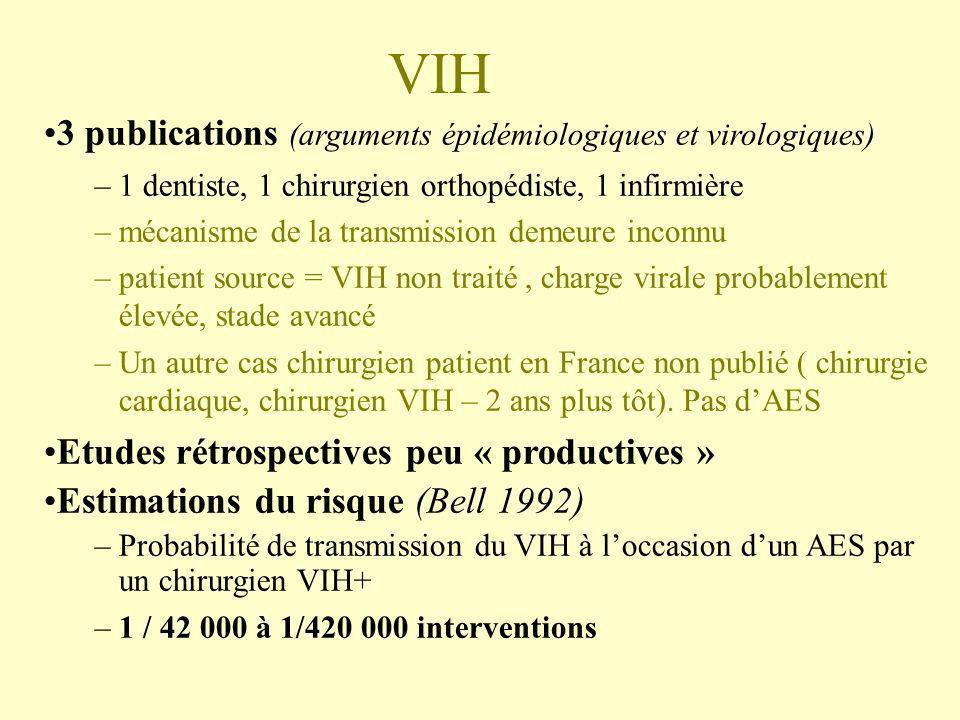 VIH 3 publications (arguments épidémiologiques et virologiques) –1 dentiste, 1 chirurgien orthopédiste, 1 infirmière –mécanisme de la transmission dem